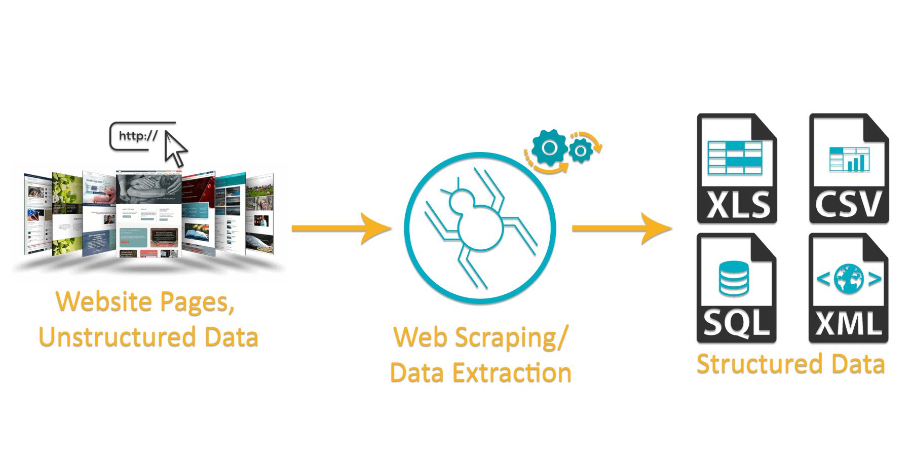 Web Scraping, Data Mining Service Provider Agency