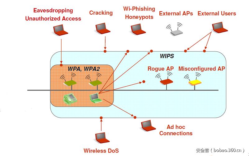 wpa2 破解