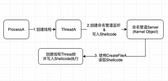 Shellcode 杀软对抗实战(启航篇)