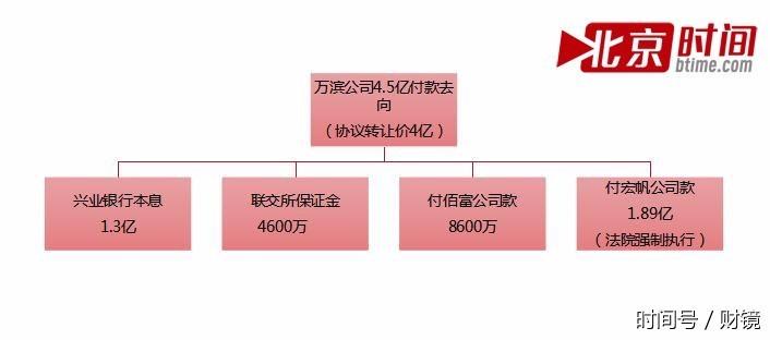 为了一块地,万滨公司背后的中航万科向宏帆和佰富两家公司支付了两笔转让费,共计约4.5亿元,比《项目转让协议》中的交易对价多付出5000多万元。但项目仍未真正完成交割。