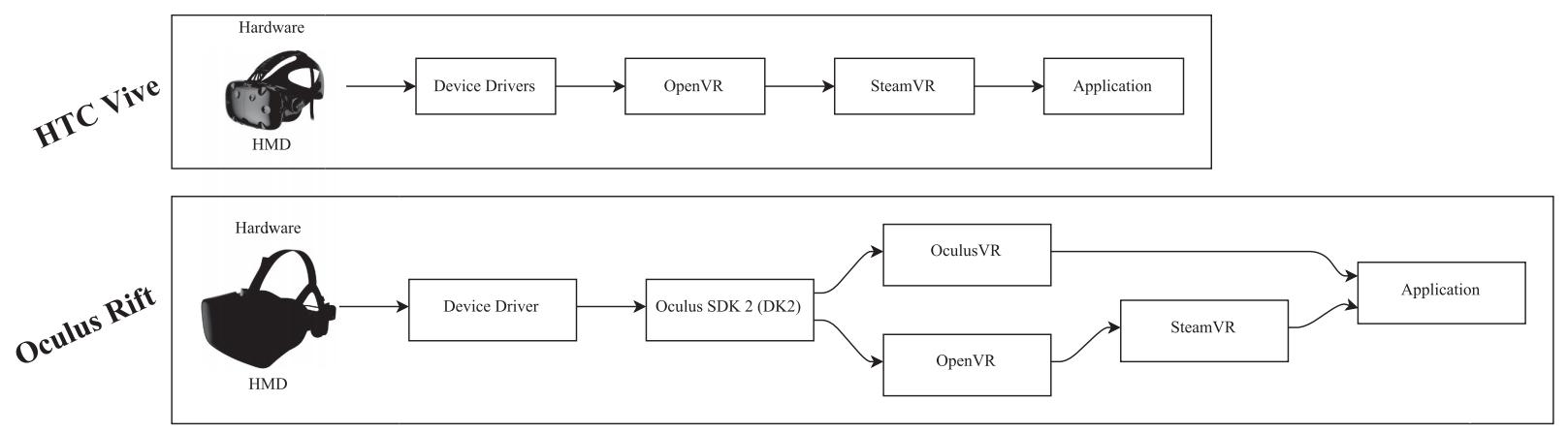 针对沉浸式VR系统的虚拟环境操纵攻击插图1