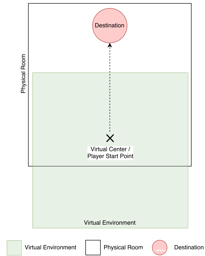 针对沉浸式VR系统的虚拟环境操纵攻击插图9